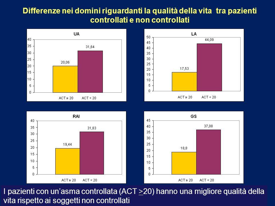 Differenze nei domini riguardanti la qualità della vita tra pazienti controllati e non controllati I pazienti con unasma controllata (ACT >20) hanno u