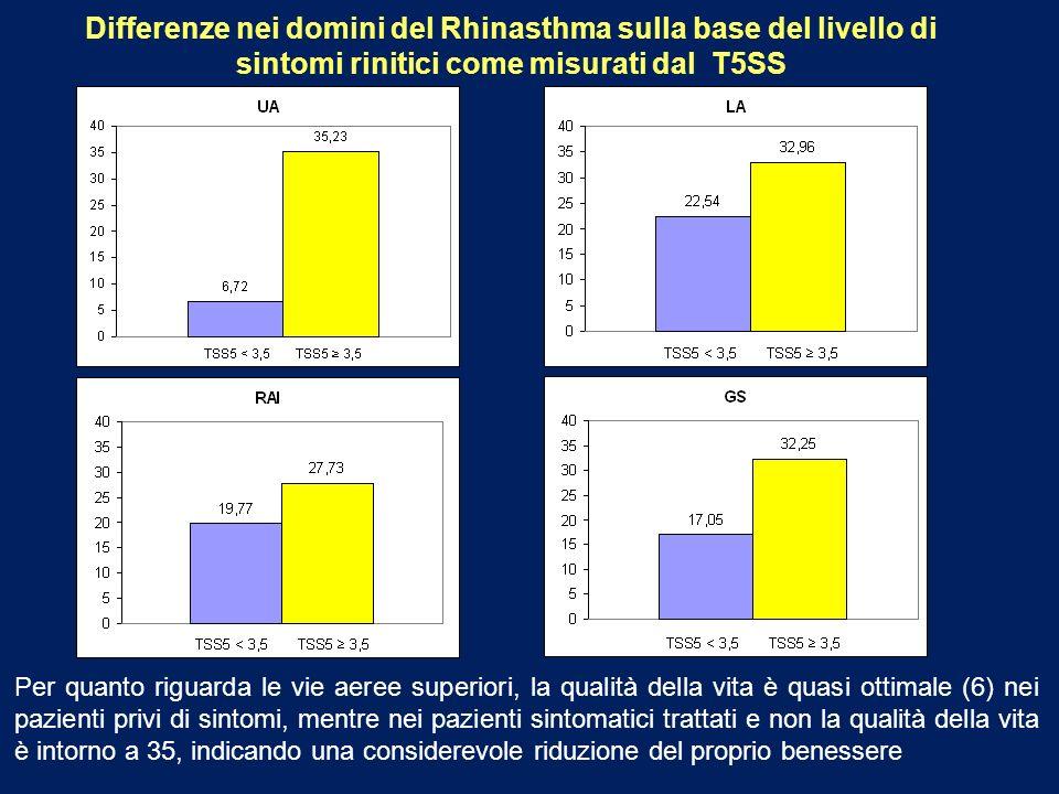 Differenze nei domini del Rhinasthma sulla base del livello di sintomi rinitici come misurati dal T5SS Per quanto riguarda le vie aeree superiori, la