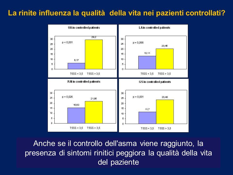 La rinite influenza la qualità della vita nei pazienti controllati? Anche se il controllo dell'asma viene raggiunto, la presenza di sintomi rinitici p