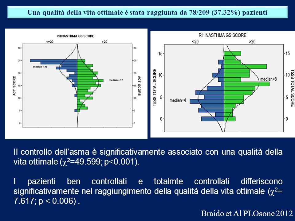 Una qualità della vita ottimale è stata raggiunta da 78/209 (37.32%) pazienti Il controllo dellasma è significativamente associato con una qualità del