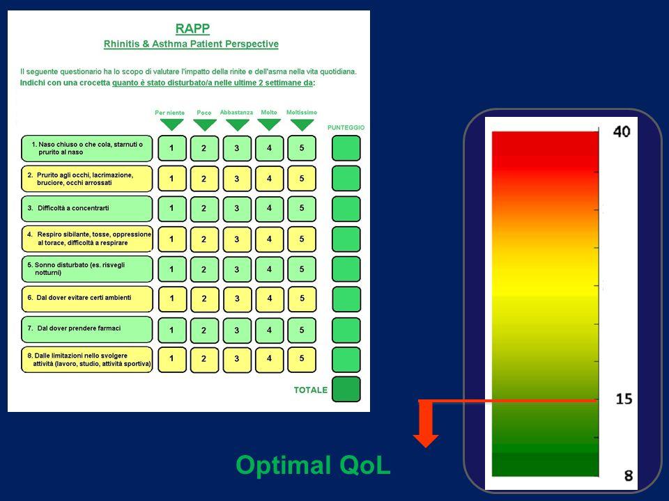 Optimal QoL