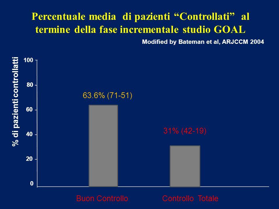 0 20 80 40 60 Percentuale media di pazienti Controllati al termine della fase incrementale studio GOAL % di pazienti controllatti Modified by Bateman
