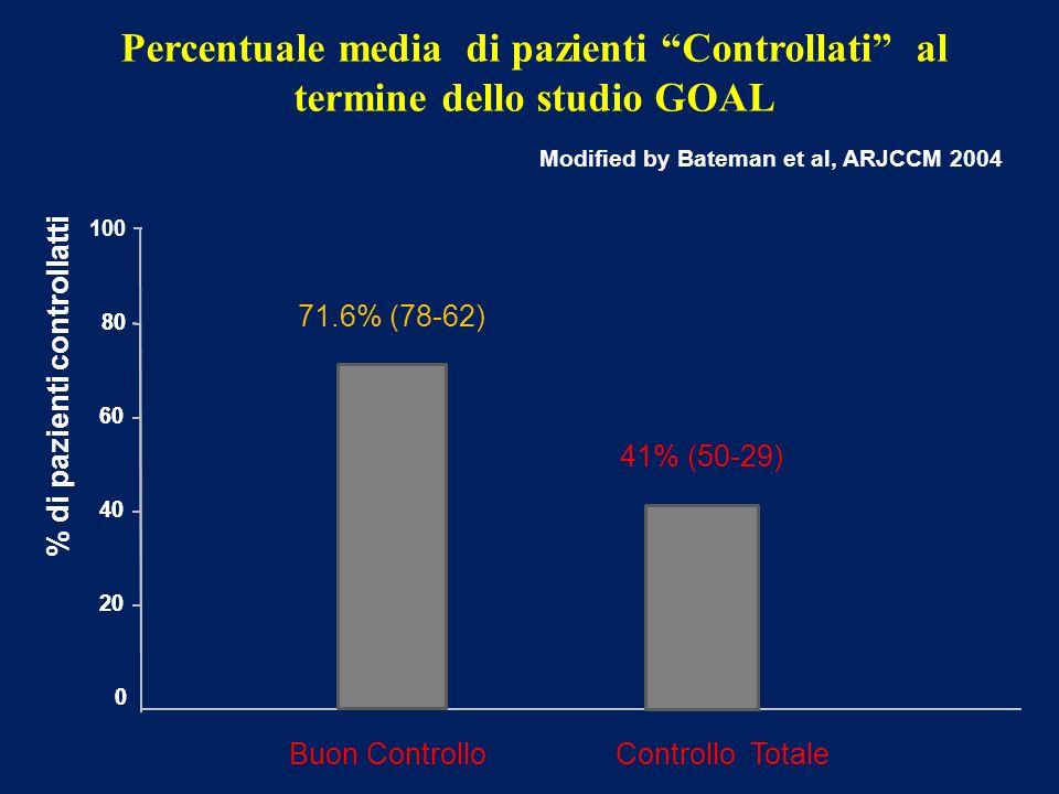 0 20 80 40 60 Percentuale media di pazienti Controllati al termine dello studio GOAL % di pazienti controllatti Modified by Bateman et al, ARJCCM 2004