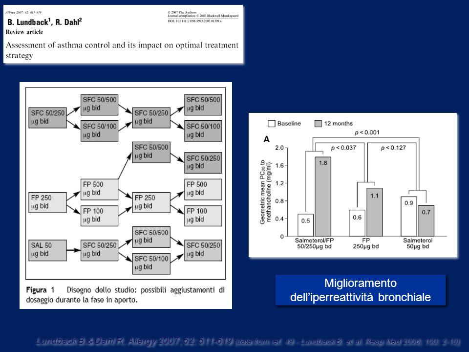 Miglioramento delliperreattività bronchiale Lundback B.& Dahl R. Allergy 2007; 62: 611-619 (data from ref. 49 - Lundback B. et al. Resp Med 2006; 100: