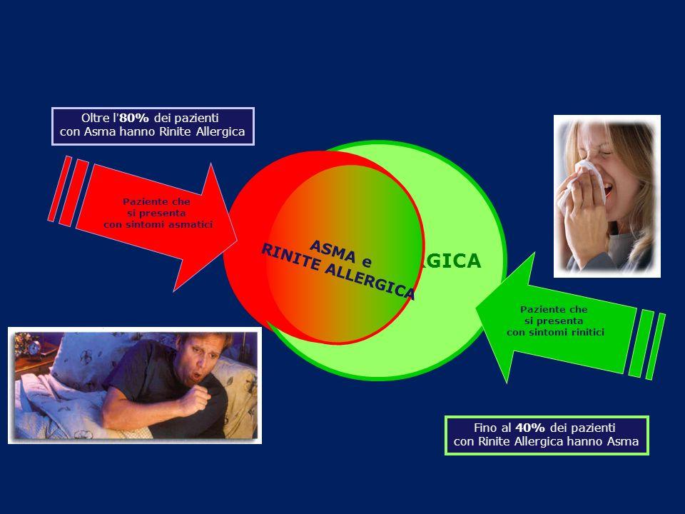 La rinite è un fattore di rischio per lasma The Copenhagen Allergy Study Linneberg et al, Allergy 2002 0 5 10 15 20 25 30 incidence of asthma (%) pollineanimaleacaro rinite al basale sì no OR=8.1 OR=18.9 OR=46.5