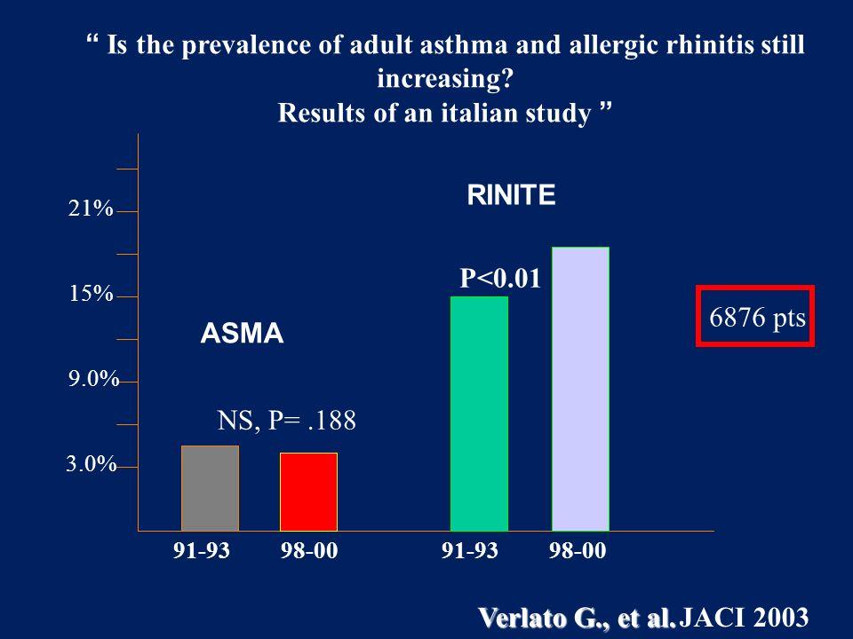 0 2 4 6 8 10 12 14 16 18 % con asma No rinite Prevalenza dellasma nei pazienti rinitici Leynaert et al, J Allergy Clin Immunol 2004