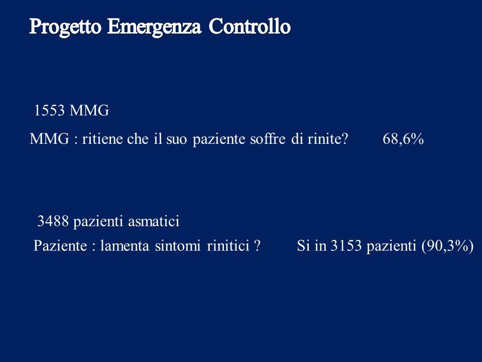 3488 pazienti asmatici Paziente : lamenta sintomi rinitici ?Si in 3153 pazienti (90,3%) MMG : ritiene che il suo paziente soffre di rinite?68,6% 1553