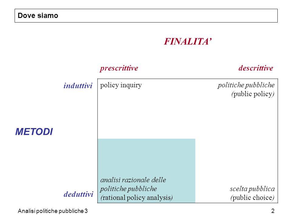 Analisi politiche pubbliche 32 Dove siamo FINALITA prescrittive descrittive METODI induttivi policy inquirypolitiche pubbliche (public policy) dedutti