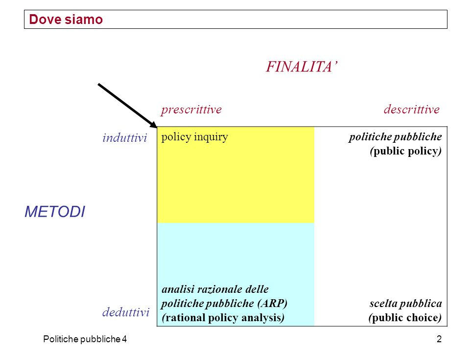 Politiche pubbliche 42 Dove siamo FINALITA prescrittive descrittive METODI induttivi policy inquirypolitiche pubbliche (public policy) deduttivi anali