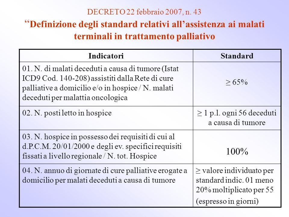 DECRETO 22 febbraio 2007, n. 43 Definizione degli standard relativi allassistenza ai malati terminali in trattamento palliativo IndicatoriStandard 01.
