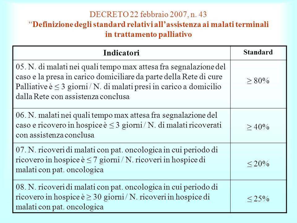 DECRETO 22 febbraio 2007, n. 43Definizione degli standard relativi allassistenza ai malati terminali in trattamento palliativo Indicatori Standard 05.