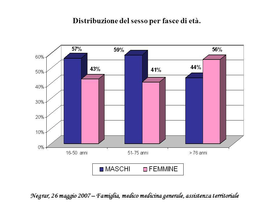 Distribuzione del sesso per fasce di età.. Negrar, 26 maggio 2007 – Famiglia, medico medicina generale, assistenza territoriale
