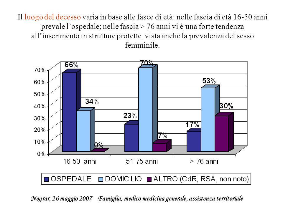 Il luogo del decesso varia in base alle fasce di età: nelle fascia di età 16-50 anni prevale lospedale; nelle fascia > 76 anni vi è una forte tendenza