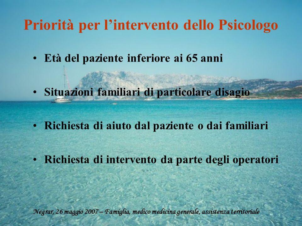 Priorità per lintervento dello Psicologo Età del paziente inferiore ai 65 anni Situazioni familiari di particolare disagio Richiesta di aiuto dal pazi
