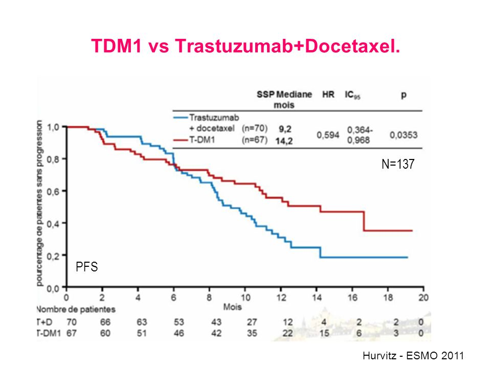 TDM1 vs Trastuzumab+Docetaxel. N=137 PFS Hurvitz - ESMO 2011