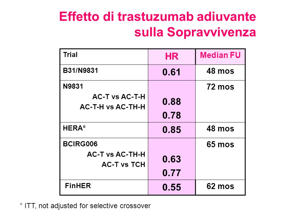 Effetto di trastuzumab adiuvante sulla Sopravvivenza Trial HR Median FU B31/N9831 0.61 48 mos N9831 AC-T vs AC-T-H AC-T-H vs AC-TH-H 0.88 0.78 72 mos HERA° 0.85 48 mos BCIRG006 AC-T vs AC-TH-H AC-T vs TCH 0.63 0.77 65 mos FinHER 0.55 62 mos ° ITT, not adjusted for selective crossover