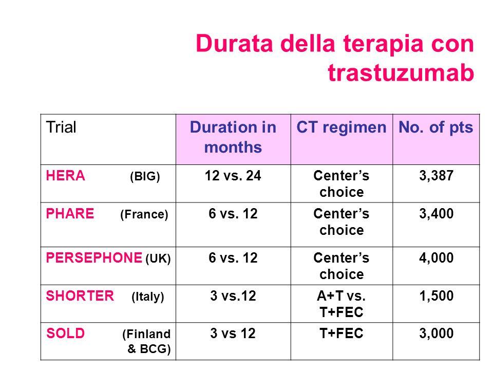 Durata della terapia con trastuzumab TrialDuration in months CT regimenNo. of pts HERA (BIG) 12 vs. 24Centers choice 3,387 PHARE (France) 6 vs. 12Cent