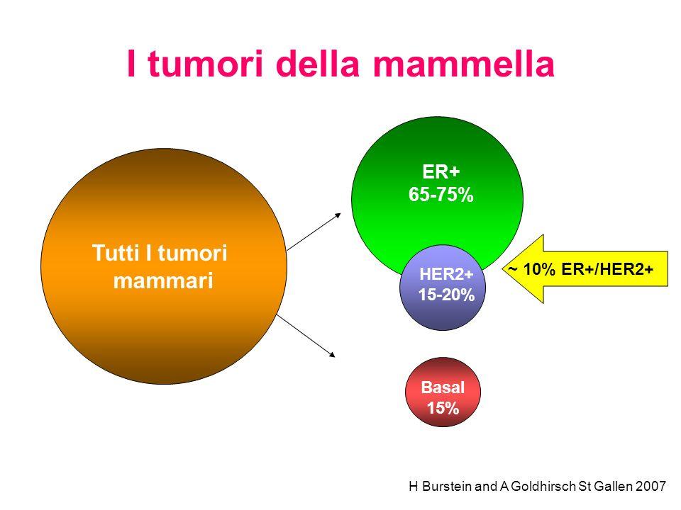 I tumori della mammella Tutti I tumori mammari ER+ 65-75% HER2+ 15-20% Basal 15% H Burstein and A Goldhirsch St Gallen 2007 ~ 10% ER+/HER2+