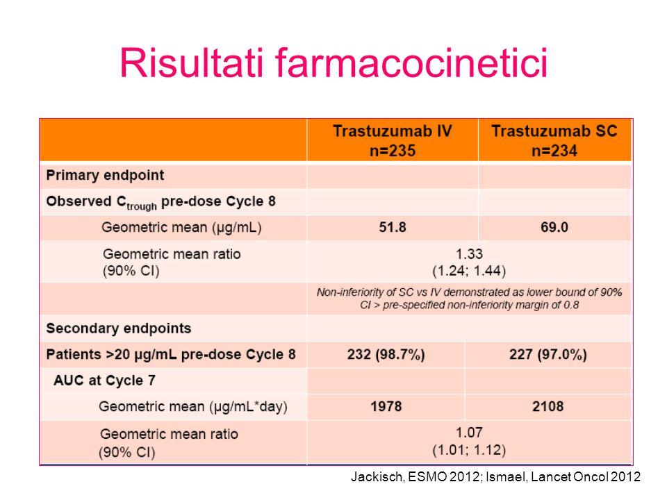 Risultati farmacocinetici Jackisch, ESMO 2012; Ismael, Lancet Oncol 2012