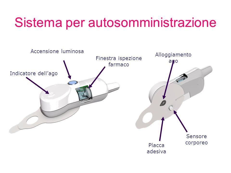 Sistema per autosomministrazione Placca adesiva Finestra ispezione farmaco Accensione luminosa Alloggiamento ago Sensore corporeo Indicatore dellago