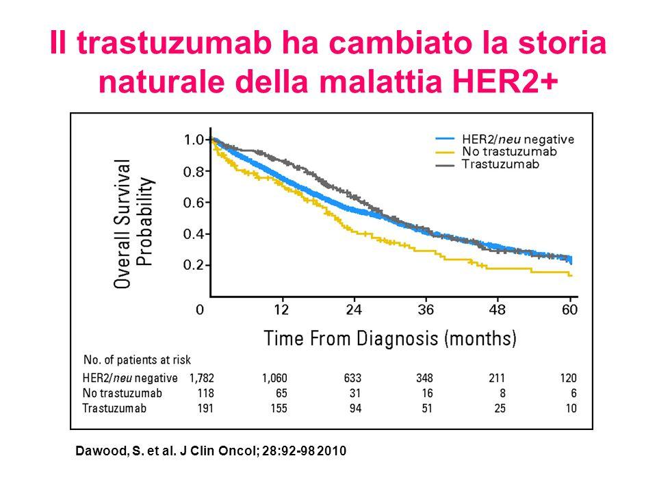 Il trastuzumab ha cambiato la storia naturale della malattia HER2+ Dawood, S. et al. J Clin Oncol; 28:92-98 2010