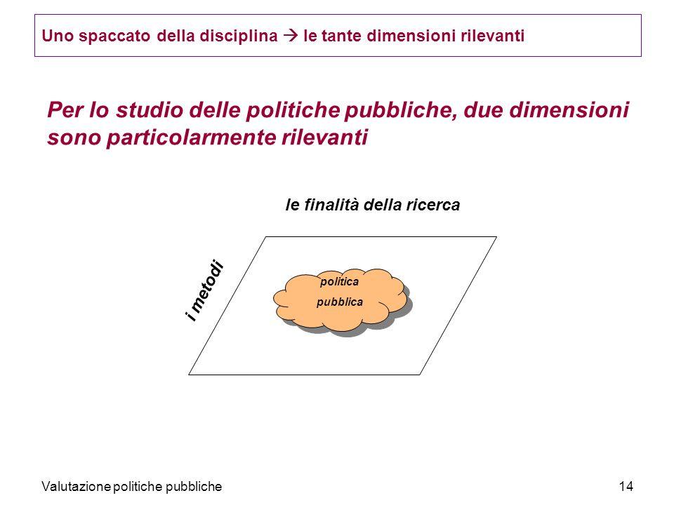 Valutazione politiche pubbliche14 Per lo studio delle politiche pubbliche, due dimensioni sono particolarmente rilevanti le finalità della ricerca i metodi politica pubblica Uno spaccato della disciplina le tante dimensioni rilevanti