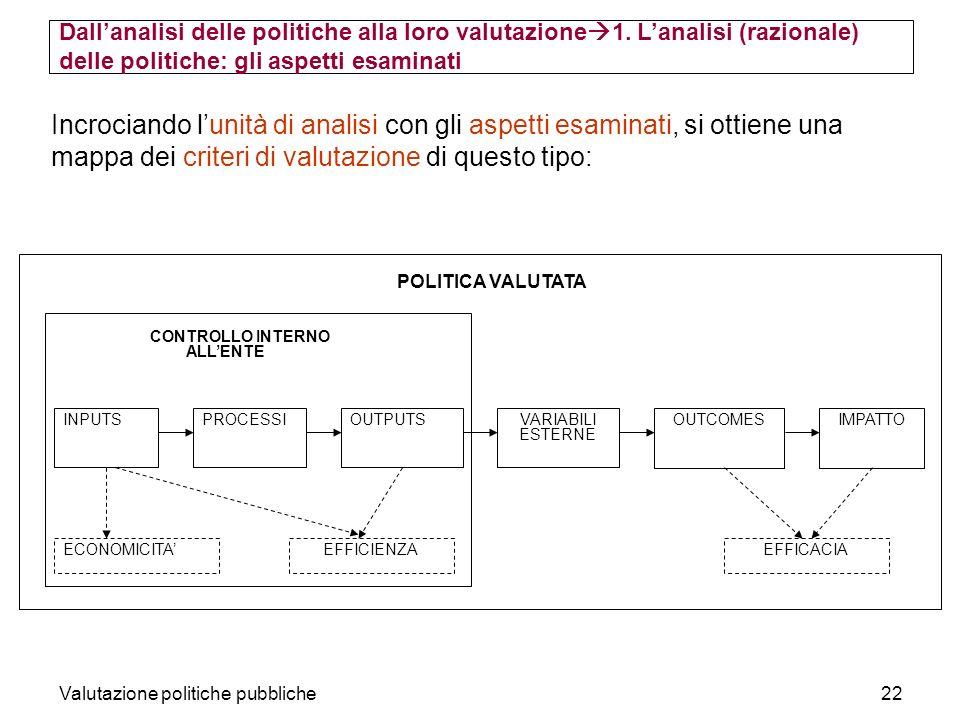 Valutazione politiche pubbliche22 Incrociando lunità di analisi con gli aspetti esaminati, si ottiene una mappa dei criteri di valutazione di questo tipo: INPUTSPROCESSIVARIABILI ESTERNE OUTPUTSOUTCOMESIMPATTO ECONOMICITA CONTROLLO INTERNO ALLENTE EFFICIENZAEFFICACIA POLITICA VALUTATA Dallanalisi delle politiche alla loro valutazione 1.