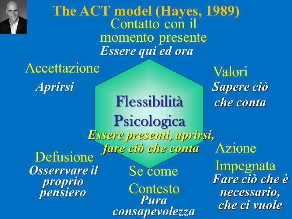 The ACT model (Hayes, 1989) Six Core Processes Accettazione Azione Impegnata Valori Defusione Se come Contesto Contatto con il momento presente FlessibilitàPsicologica Aprirsi Osserrvare il proprio pensiero Essere qui ed ora Sapere ciò che conta Fare ciò che è necessario, che ci vuole Pura consapevolezza Essere presenti, aprirsi, fare ciò che conta Entra in contatto Inizia MuovitiVersoITuoiValori