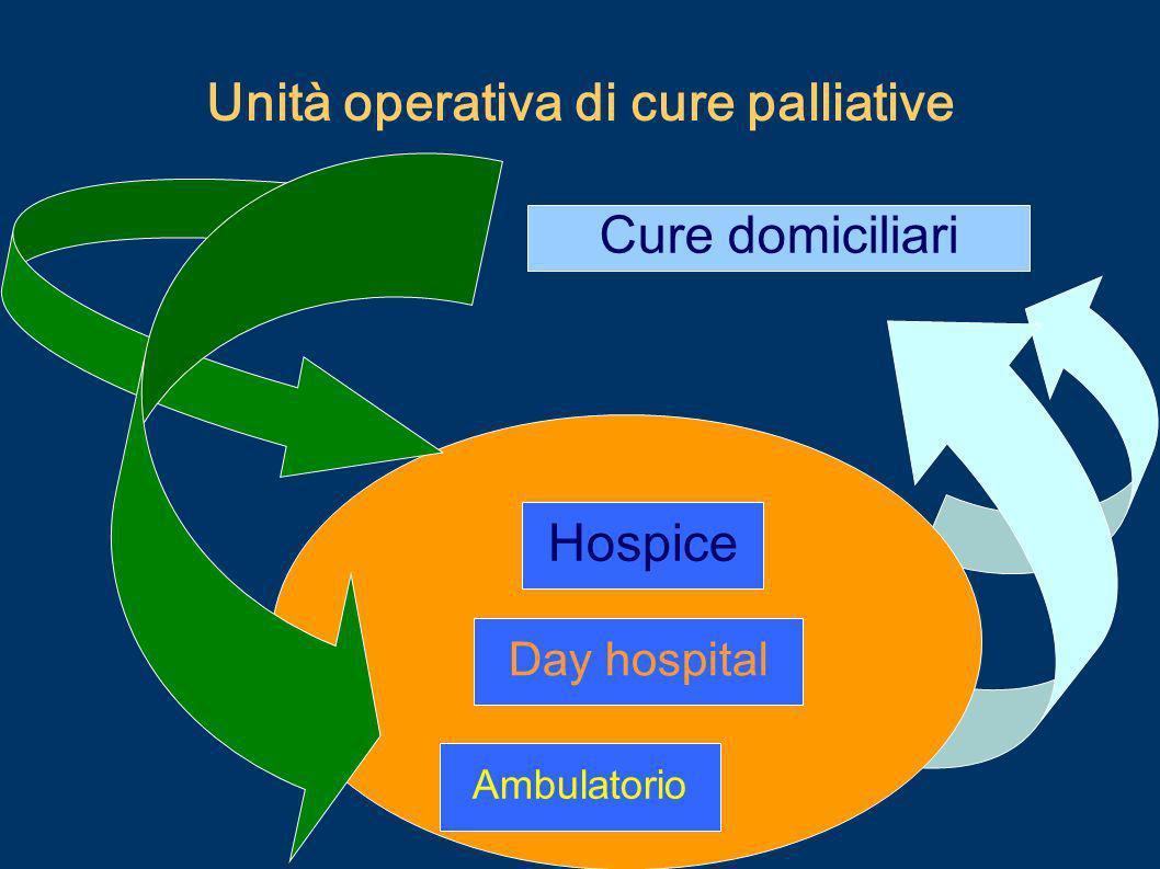 Unità operativa di cure palliative Hospice Cure domiciliari Ambulatorio Day hospital