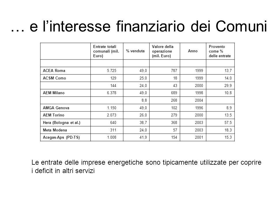 … e linteresse finanziario dei Comuni Entrate totali comunali (mil. Euro) % venduta Valore della operazione (mil. Euro) Anno Provento come % delle ent