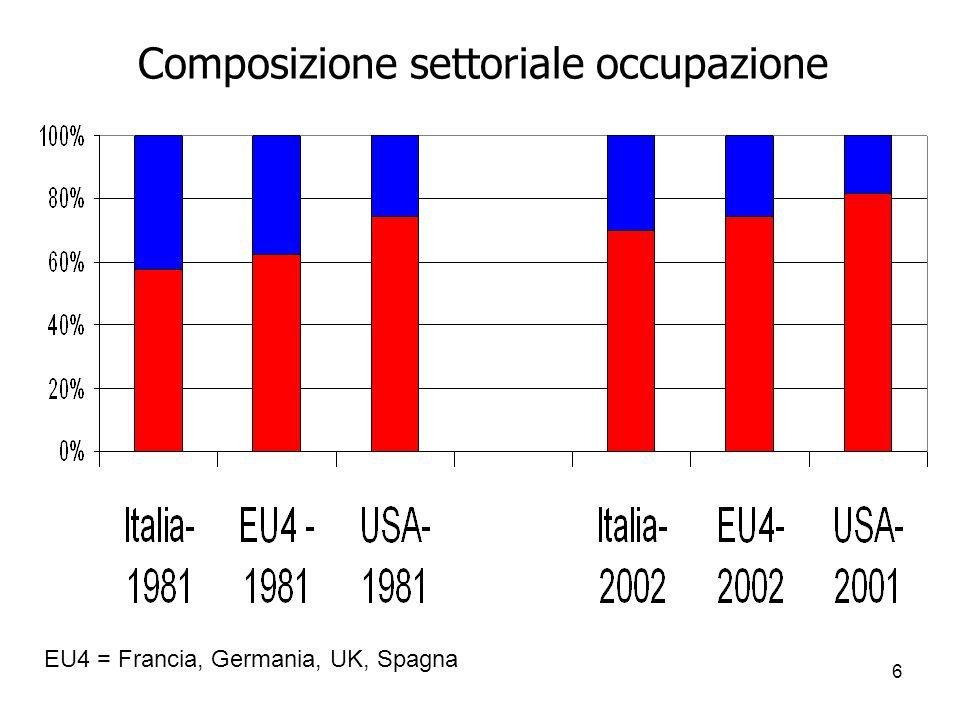 6 Composizione settoriale occupazione EU4 = Francia, Germania, UK, Spagna