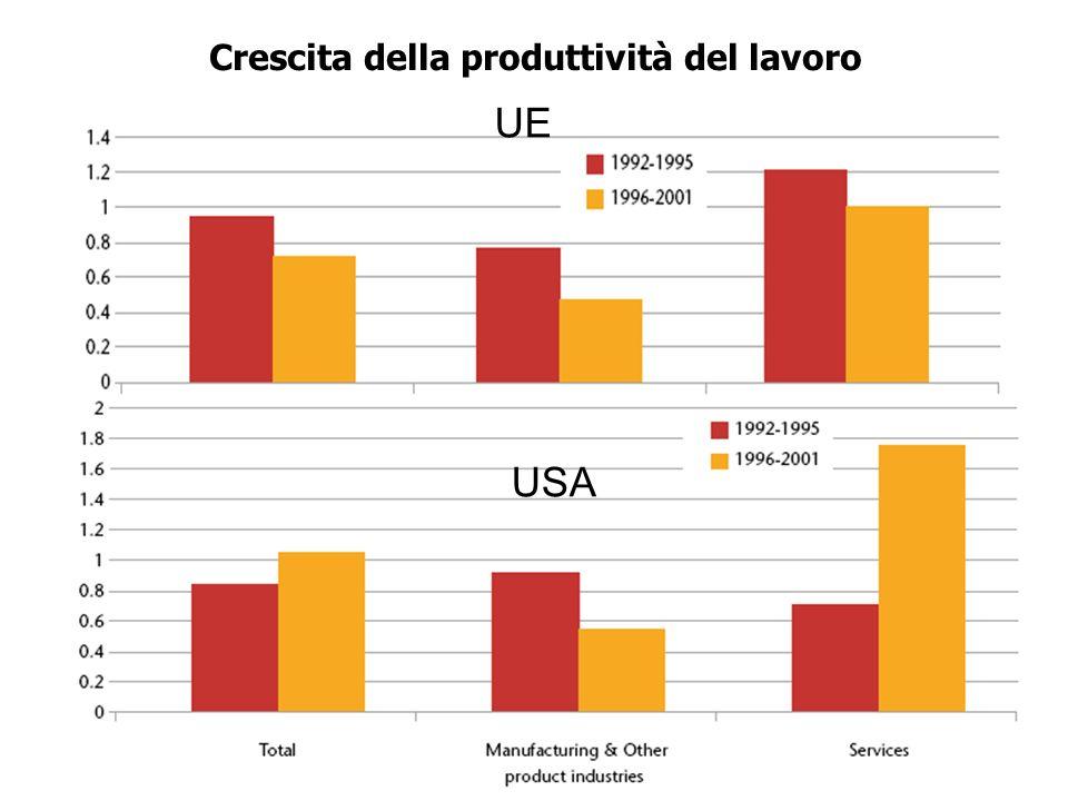 8 Crescita della produttività del lavoro UE USA