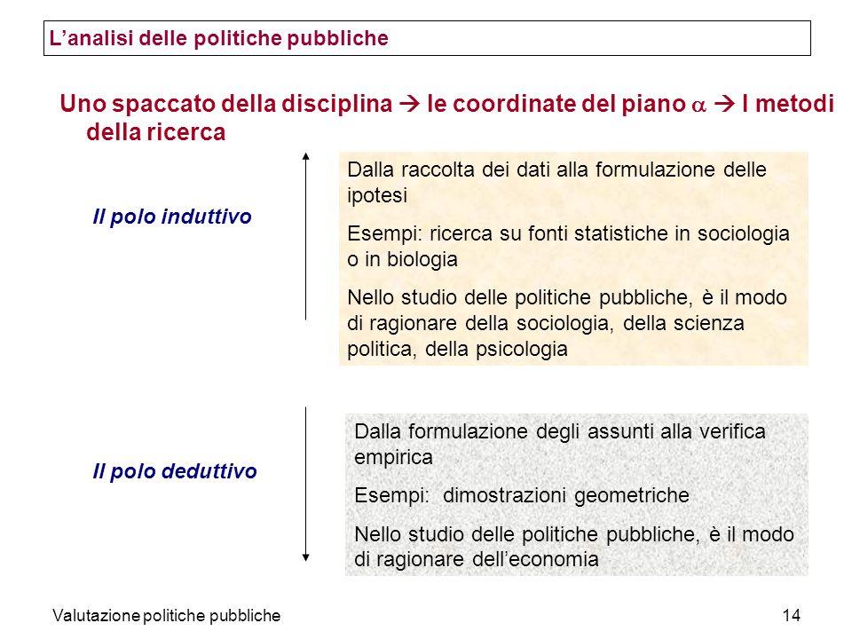 Valutazione politiche pubbliche14 Uno spaccato della disciplina le coordinate del piano I metodi della ricerca Il polo induttivo Il polo deduttivo Dal