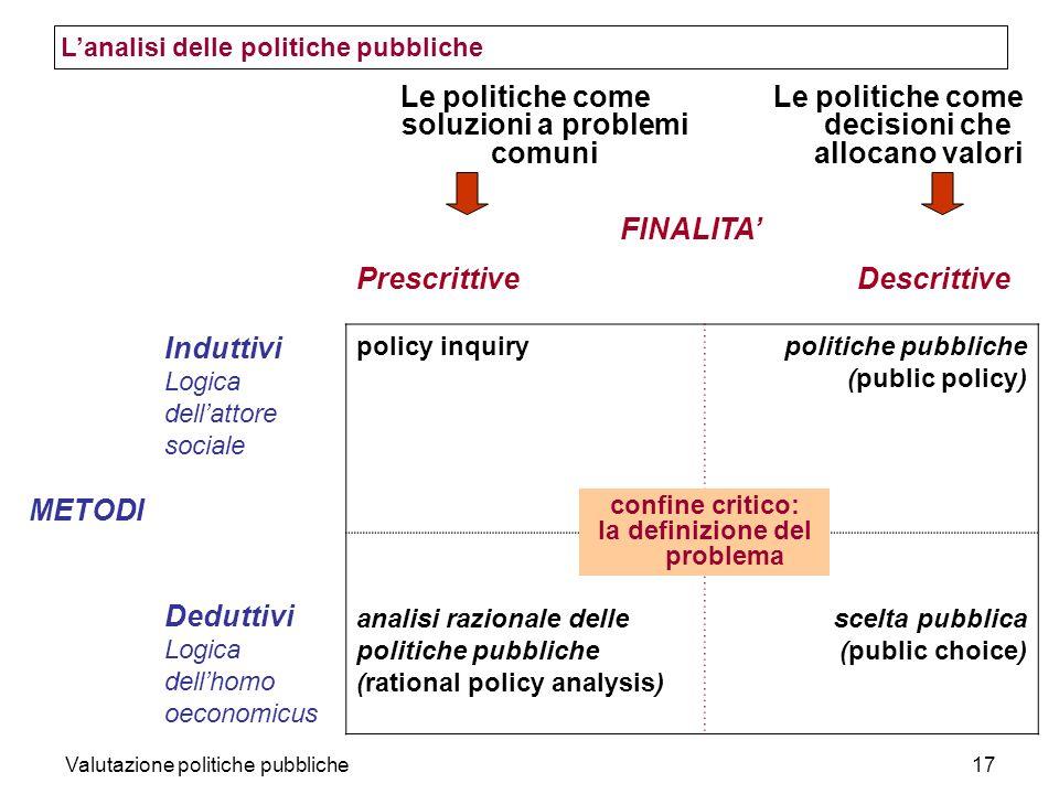 Valutazione politiche pubbliche17 FINALITA Prescrittive Descrittive METODI Induttivi Logica dellattore sociale policy inquirypolitiche pubbliche (publ