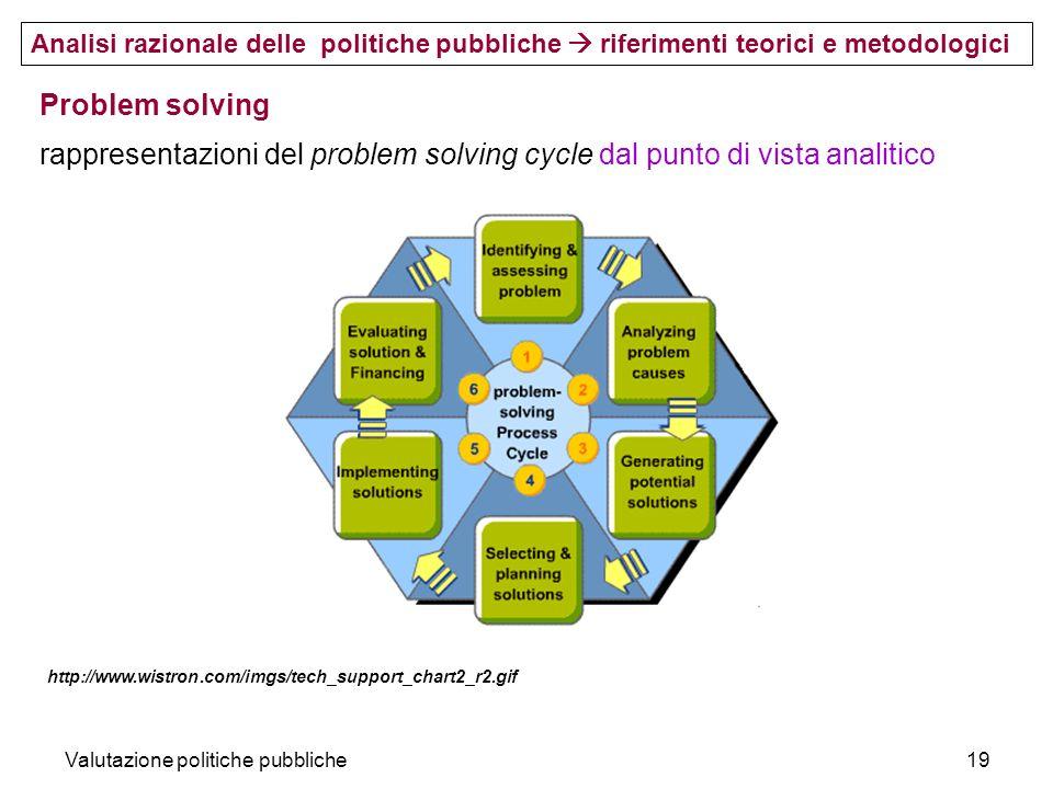 Valutazione politiche pubbliche19 Problem solving rappresentazioni del problem solving cycle dal punto di vista analitico Analisi razionale delle poli
