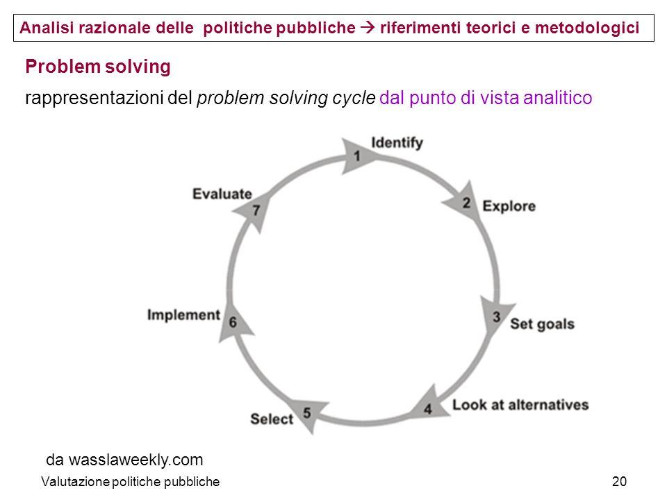 Valutazione politiche pubbliche20 da wasslaweekly.com Problem solving rappresentazioni del problem solving cycle dal punto di vista analitico Analisi