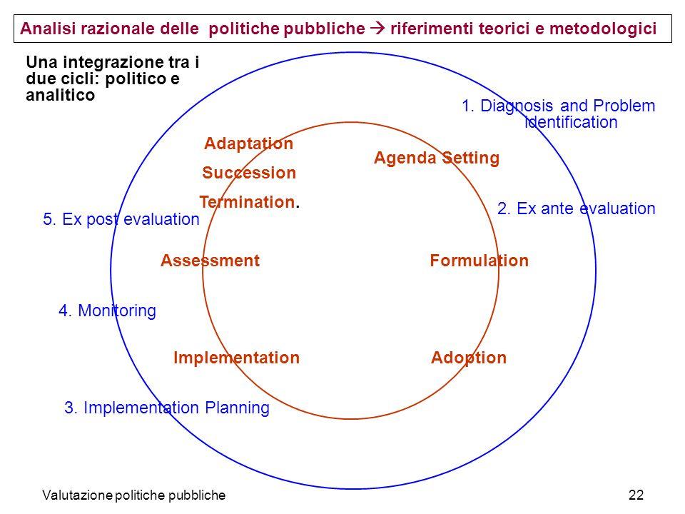 Valutazione politiche pubbliche22 Analisi razionale delle politiche pubbliche riferimenti teorici e metodologici Agenda Setting Formulation AdoptionIm