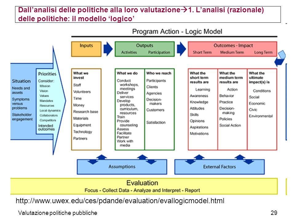 Valutazione politiche pubbliche29 Dallanalisi delle politiche alla loro valutazione 1. Lanalisi (razionale) delle politiche: il modello logico http://