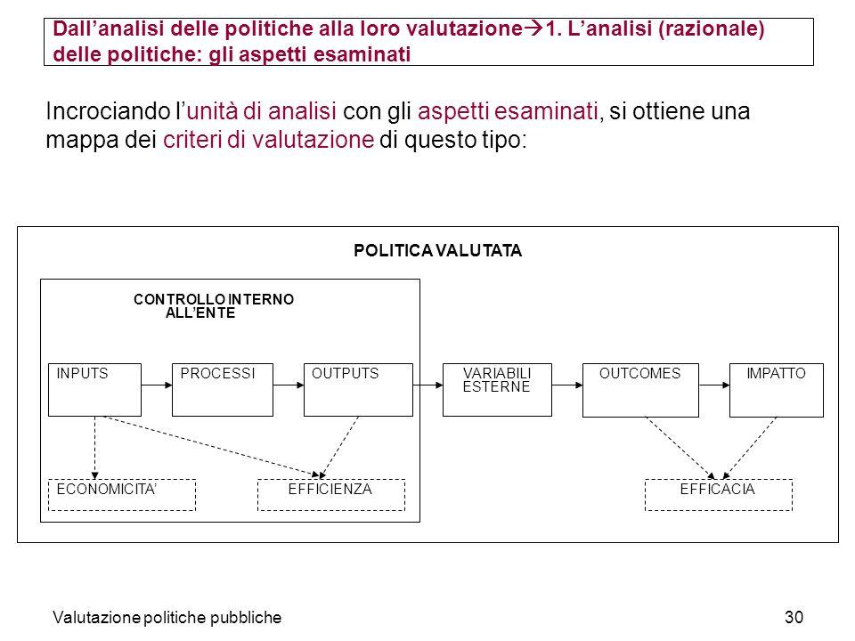 Valutazione politiche pubbliche30 Incrociando lunità di analisi con gli aspetti esaminati, si ottiene una mappa dei criteri di valutazione di questo t