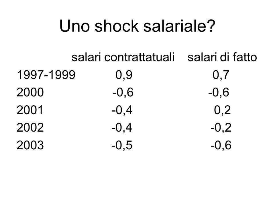Uno shock salariale? salari contrattatuali salari di fatto 1997-1999 0,9 0,7 2000 -0,6 -0,6 2001 -0,4 0,2 2002 -0,4 -0,2 2003 -0,5 -0,6