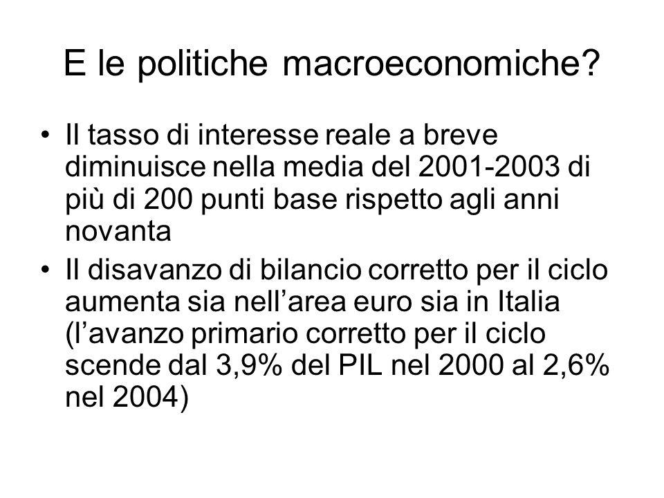E le politiche macroeconomiche? Il tasso di interesse reale a breve diminuisce nella media del 2001-2003 di più di 200 punti base rispetto agli anni n