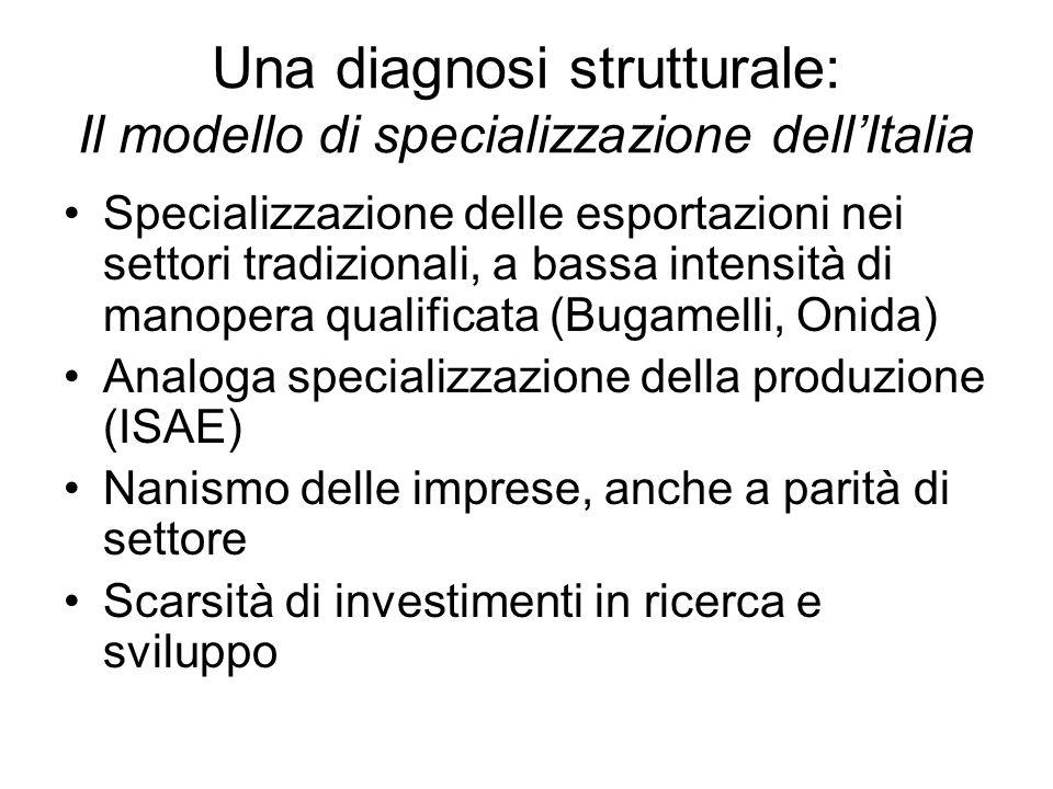Una diagnosi strutturale: Il modello di specializzazione dellItalia Specializzazione delle esportazioni nei settori tradizionali, a bassa intensità di