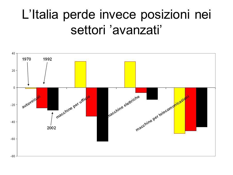 LItalia perde invece posizioni nei settori avanzati