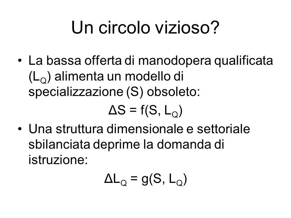 Un circolo vizioso? La bassa offerta di manodopera qualificata (L Q ) alimenta un modello di specializzazione (S) obsoleto: ΔS = f(S, L Q ) Una strutt