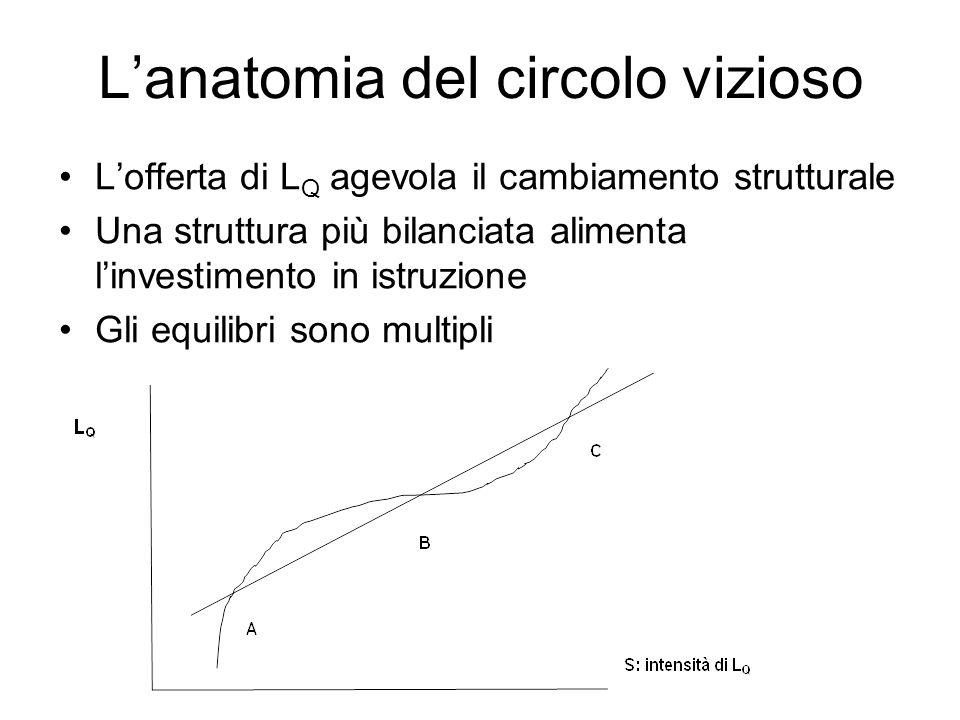 Lanatomia del circolo vizioso Lofferta di L Q agevola il cambiamento strutturale Una struttura più bilanciata alimenta linvestimento in istruzione Gli