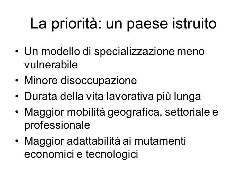 La priorità: un paese istruito Un modello di specializzazione meno vulnerabile Minore disoccupazione Durata della vita lavorativa più lunga Maggior mo