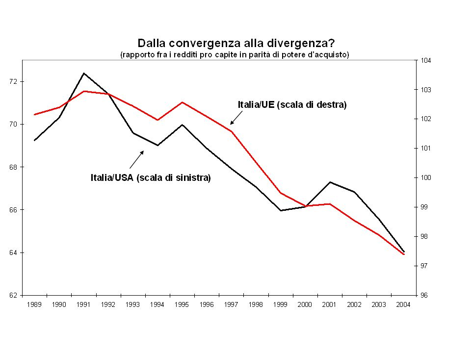 La perdita di quote di mercato: un effetto contabile.