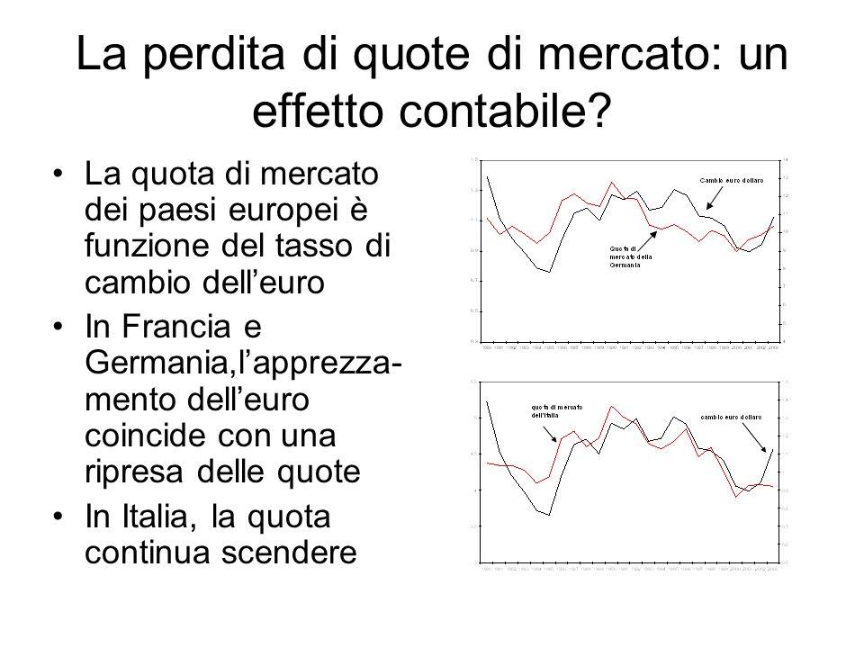 La specializzazione riflette la dotazione di fattori produttivi Correlazione fra vantaggio comparato e intensità di manopera qualificata Stati Uniti: + 0,55 Francia: + 0,19 Germania: + 0,05 Spagna: -0,21 Italia: -0,62 Anni medi di istruzione superiore della popolazione (USA=100, 1990) Stati Uniti: 100 Francia: 23.7 Germania: 22.5 Spagna: 18.1 Italia: 19.4