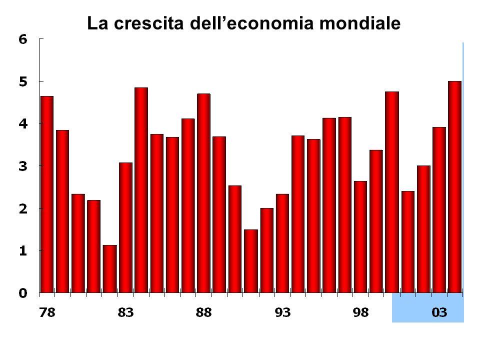 La crescita delleconomia mondiale