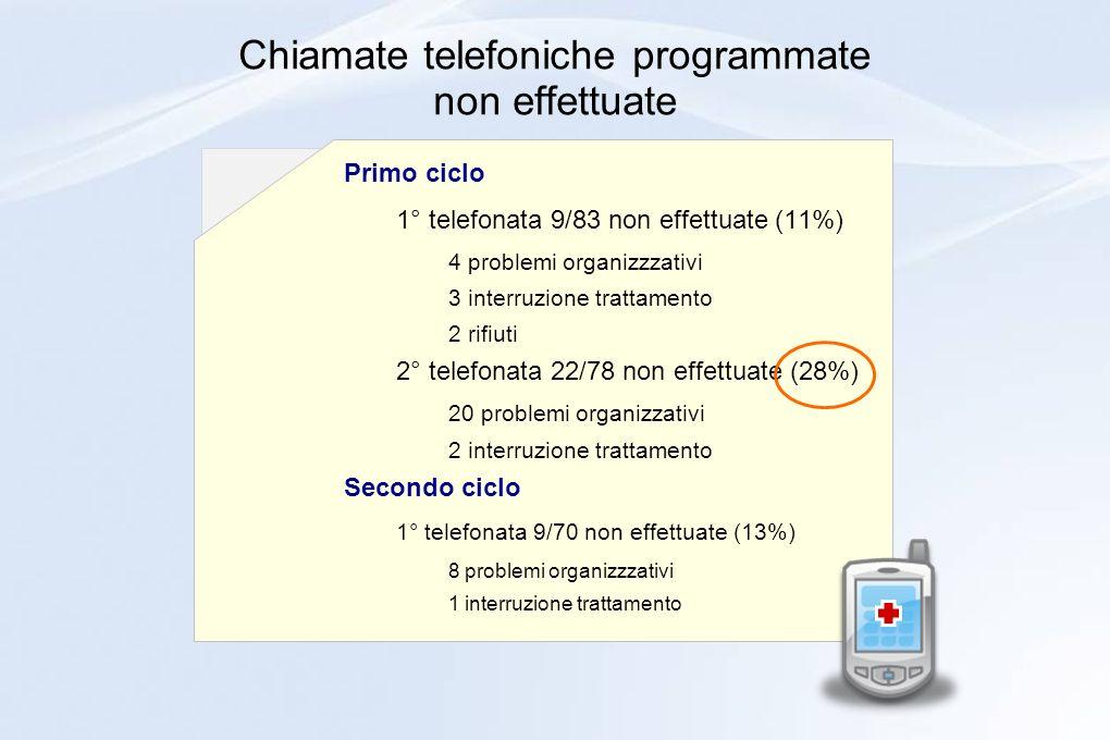 Chiamate telefoniche programmate non effettuate Primo ciclo 1° telefonata 9/83 non effettuate (11%) 4 problemi organizzzativi 3 interruzione trattamen